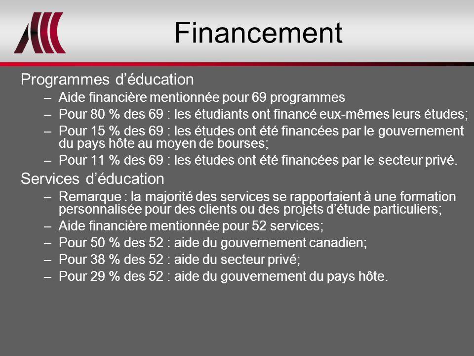 Financement Programmes d'éducation –Aide financière mentionnée pour 69 programmes –Pour 80 % des 69 : les étudiants ont financé eux-mêmes leurs études; –Pour 15 % des 69 : les études ont été financées par le gouvernement du pays hôte au moyen de bourses; –Pour 11 % des 69 : les études ont été financées par le secteur privé.