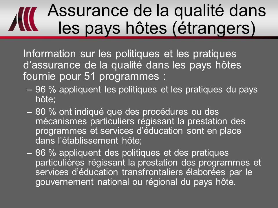 Assurance de la qualité dans les pays hôtes (étrangers) Information sur les politiques et les pratiques d'assurance de la qualité dans les pays hôtes