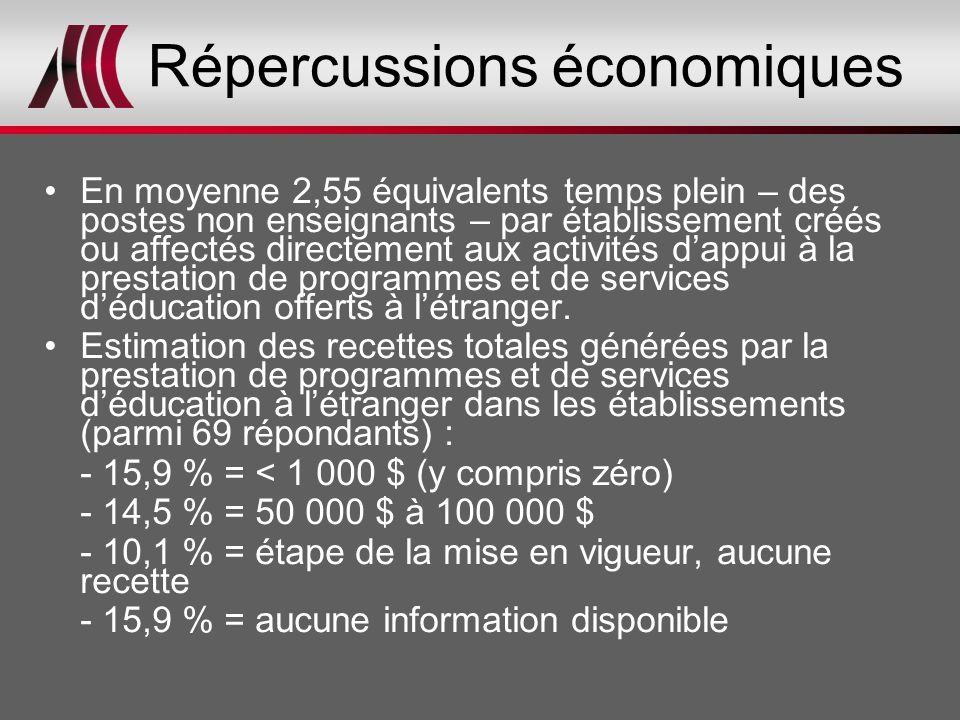 Répercussions économiques En moyenne 2,55 équivalents temps plein – des postes non enseignants – par établissement créés ou affectés directement aux a