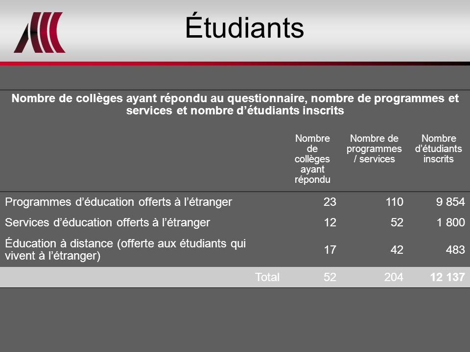 Nombre de collèges ayant répondu au questionnaire, nombre de programmes et services et nombre d'étudiants inscrits Nombre de collèges ayant répondu No