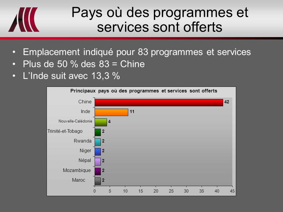 Pays où des programmes et services sont offerts Emplacement indiqué pour 83 programmes et services Plus de 50 % des 83 = Chine L'Inde suit avec 13,3 % Principaux pays où des programmes et services sont offerts 2 2 2 2 2 2 4 11 42 051015202530354045 Maroc Mozambique Népal Niger Rwanda Trinité-et-Tobago Nouvelle-Calédonie Inde Chine