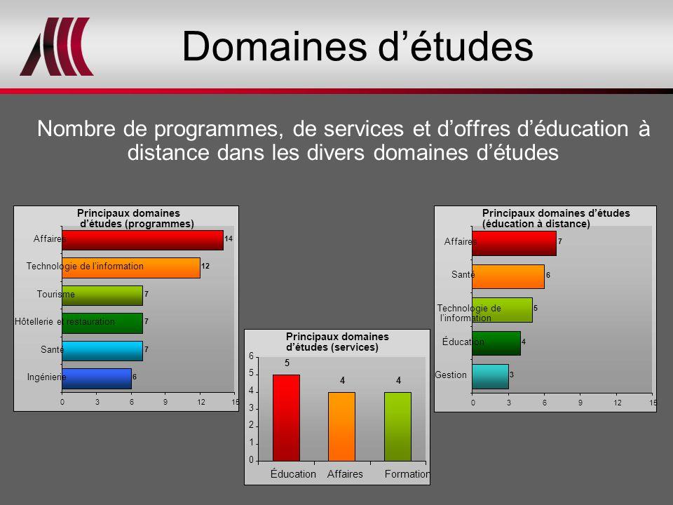 Domaines d'études Nombre de programmes, de services et d'offres d'éducation à distance dans les divers domaines d'études Principaux domaines d'études