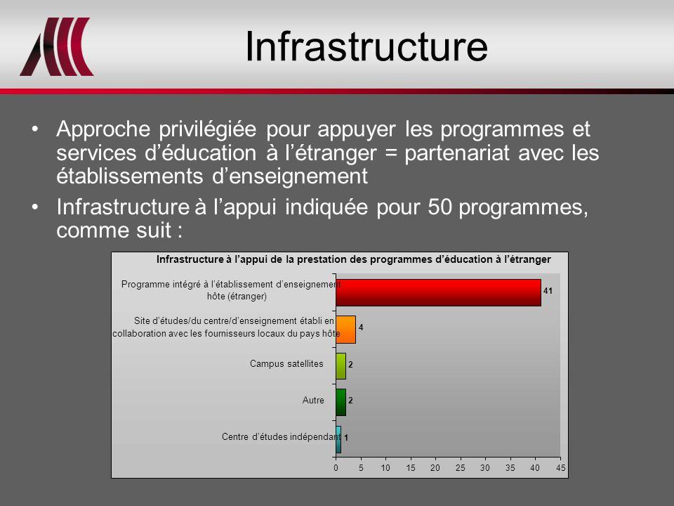 Infrastructure Approche privilégiée pour appuyer les programmes et services d'éducation à l'étranger = partenariat avec les établissements d'enseignem