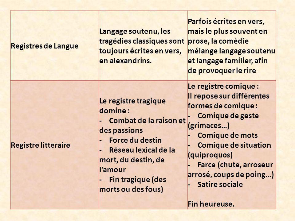Registres de Langue Langage soutenu, les tragédies classiques sont toujours écrites en vers, en alexandrins. Parfois écrites en vers, mais le plus sou