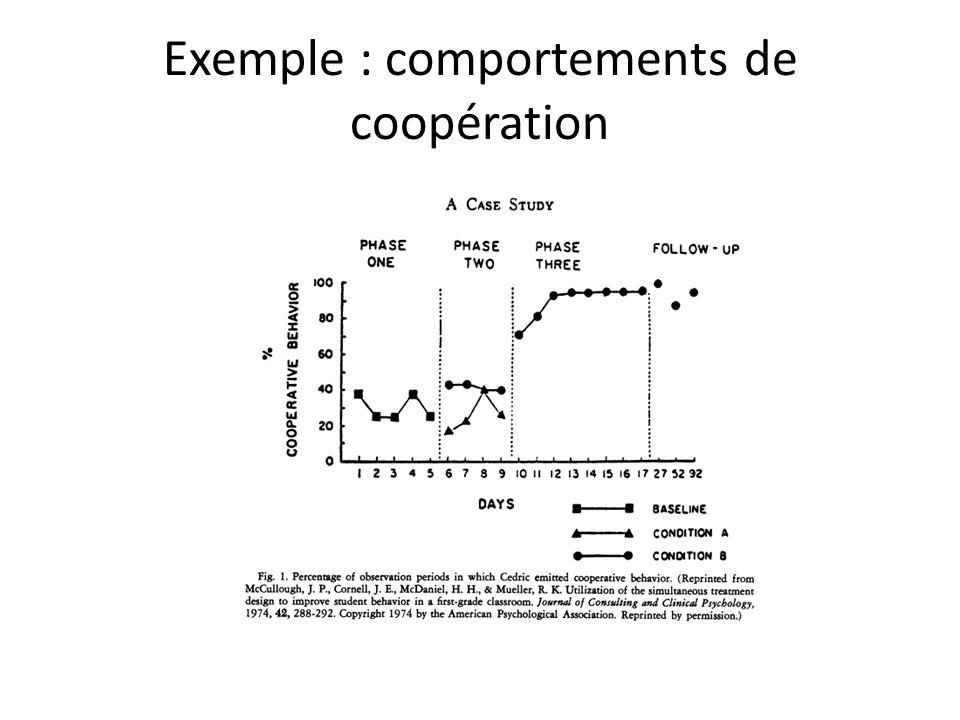 Exemple : comportements de coopération