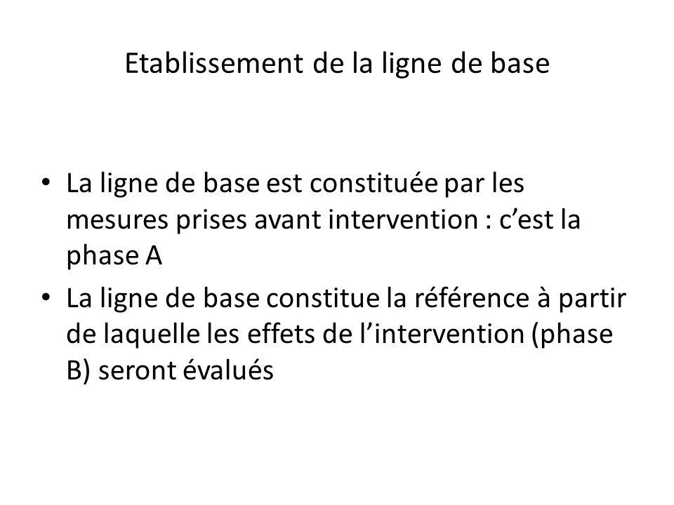 Etablissement de la ligne de base La ligne de base est constituée par les mesures prises avant intervention : c'est la phase A La ligne de base constitue la référence à partir de laquelle les effets de l'intervention (phase B) seront évalués
