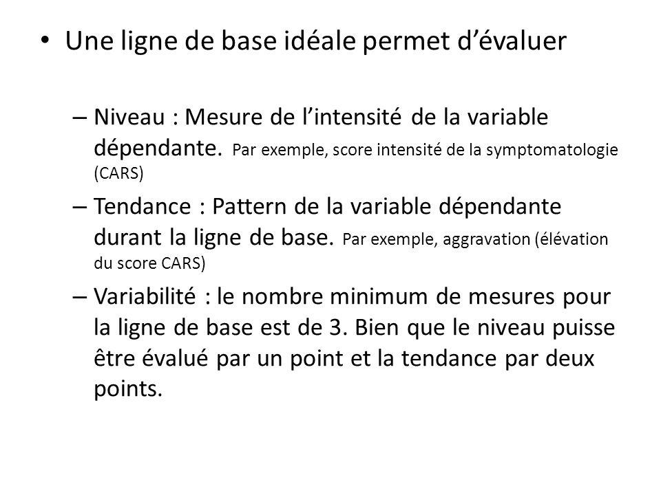 Une ligne de base idéale permet d'évaluer – Niveau : Mesure de l'intensité de la variable dépendante. Par exemple, score intensité de la symptomatolog