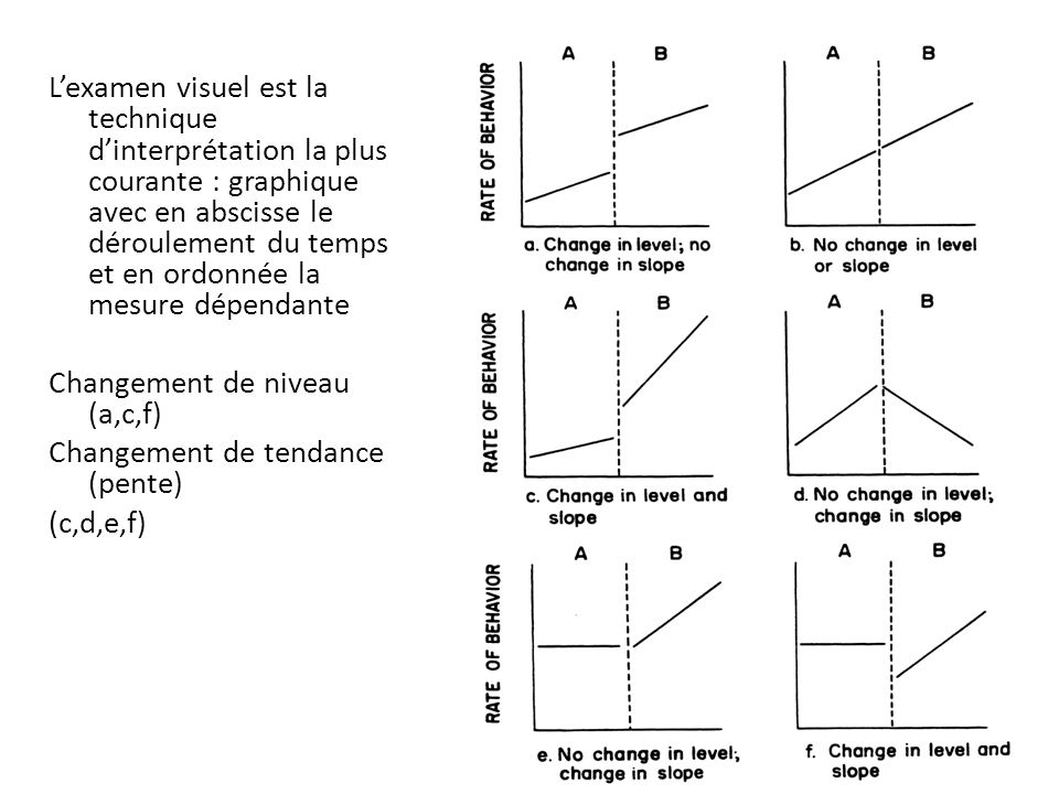 L'examen visuel est la technique d'interprétation la plus courante : graphique avec en abscisse le déroulement du temps et en ordonnée la mesure dépendante Changement de niveau (a,c,f) Changement de tendance (pente) (c,d,e,f)