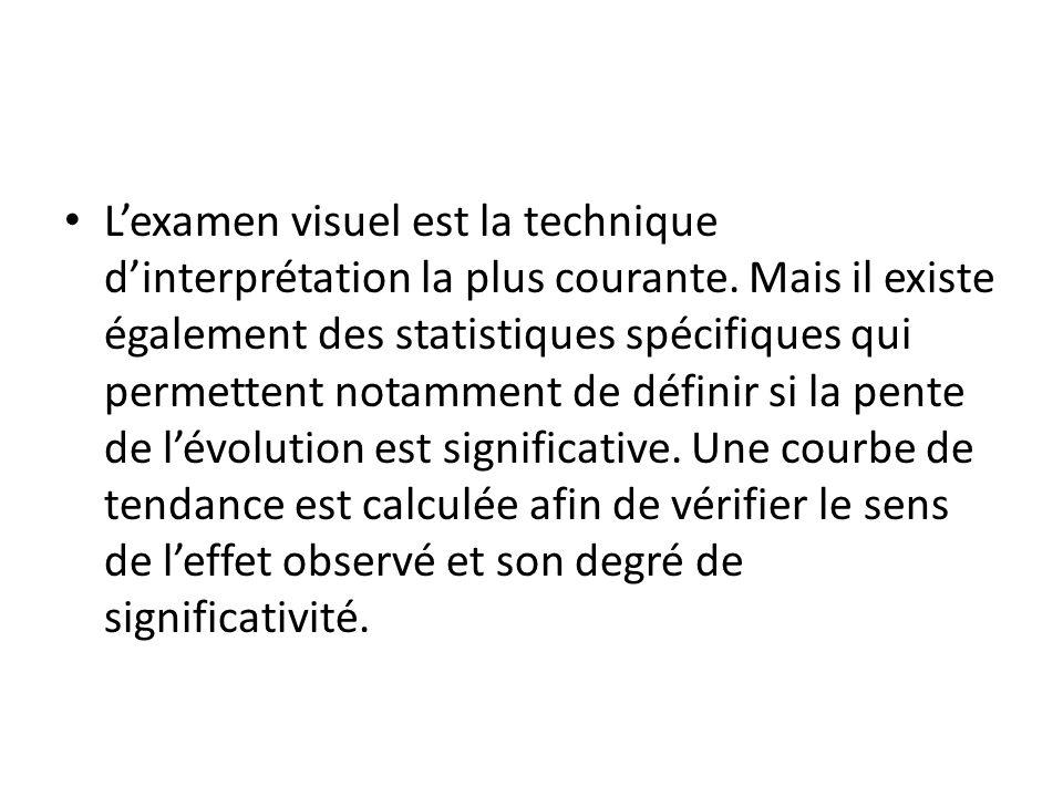 L'examen visuel est la technique d'interprétation la plus courante. Mais il existe également des statistiques spécifiques qui permettent notamment de
