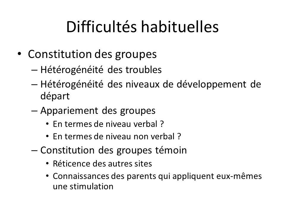 Difficultés habituelles Constitution des groupes – Hétérogénéité des troubles – Hétérogénéité des niveaux de développement de départ – Appariement des groupes En termes de niveau verbal .