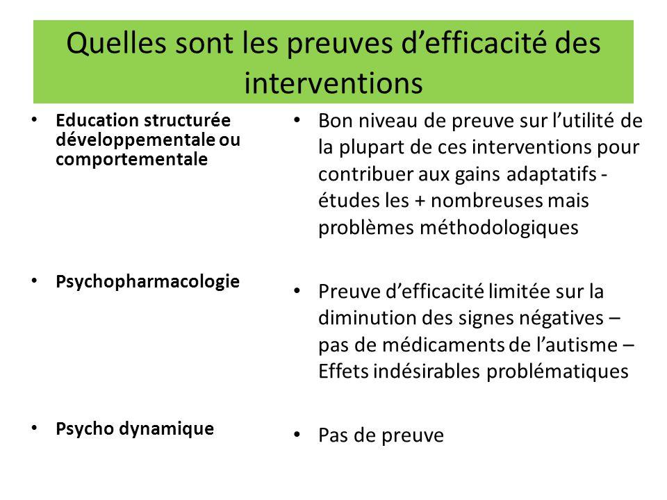Quelles sont les preuves d'efficacité des interventions Education structurée développementale ou comportementale Psychopharmacologie Psycho dynamique
