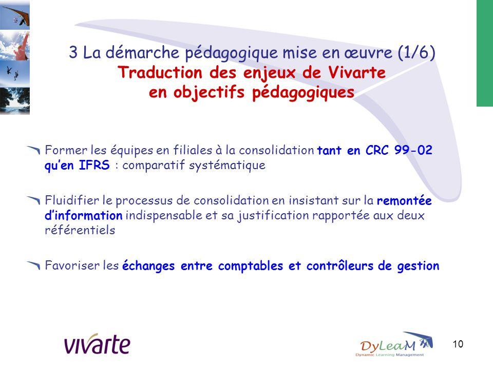 3 La démarche pédagogique mise en œuvre (1/6) Traduction des enjeux de Vivarte en objectifs pédagogiques Former les équipes en filiales à la consolida