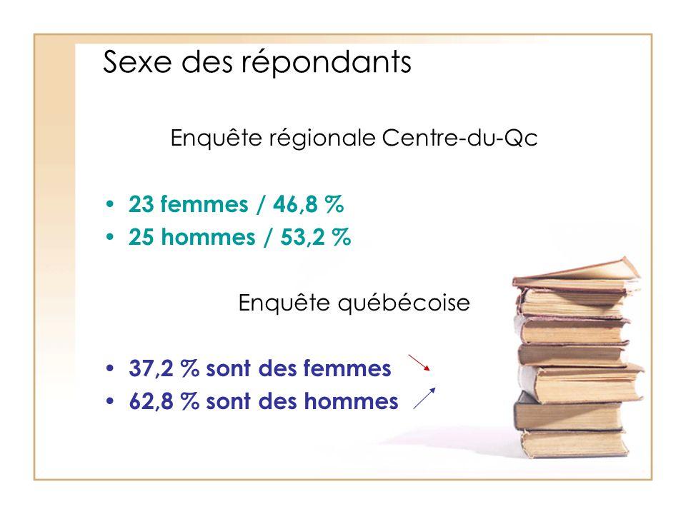 Sexe des répondants Enquête régionale Centre-du-Qc 23 femmes / 46,8 % 25 hommes / 53,2 % Enquête québécoise 37,2 % sont des femmes 62,8 % sont des hom