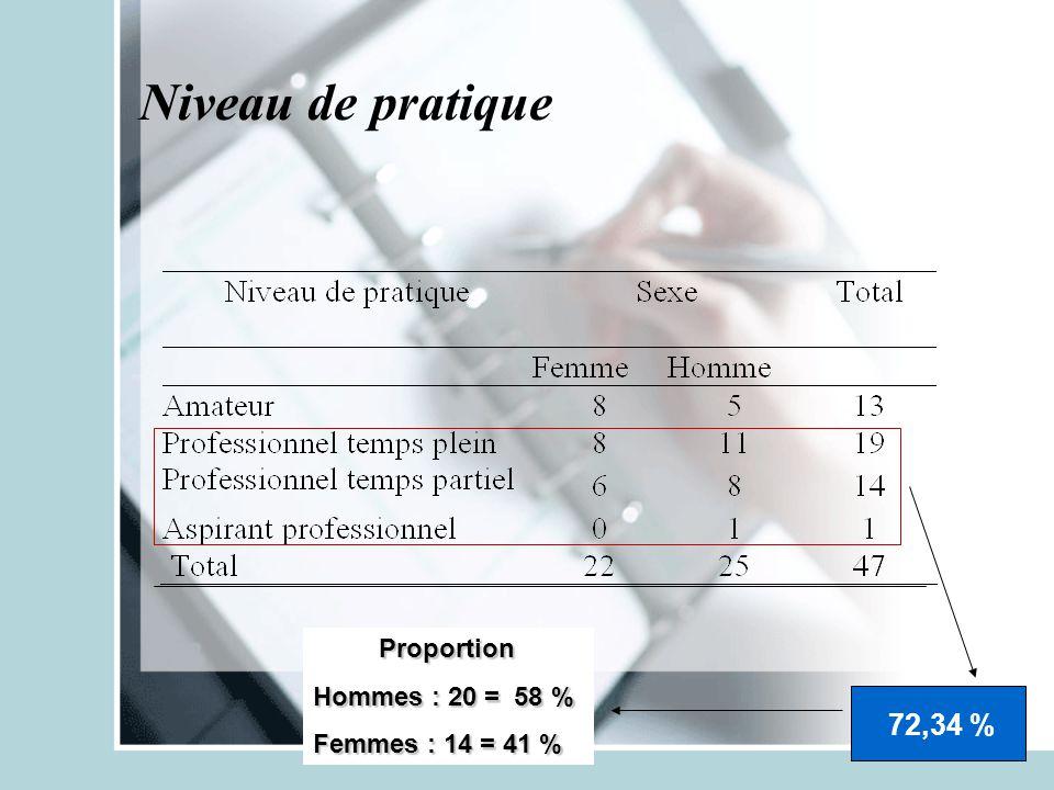 Niveau de pratique 72,34 % Proportion Hommes : 20 = 58 % Femmes : 14 = 41 %