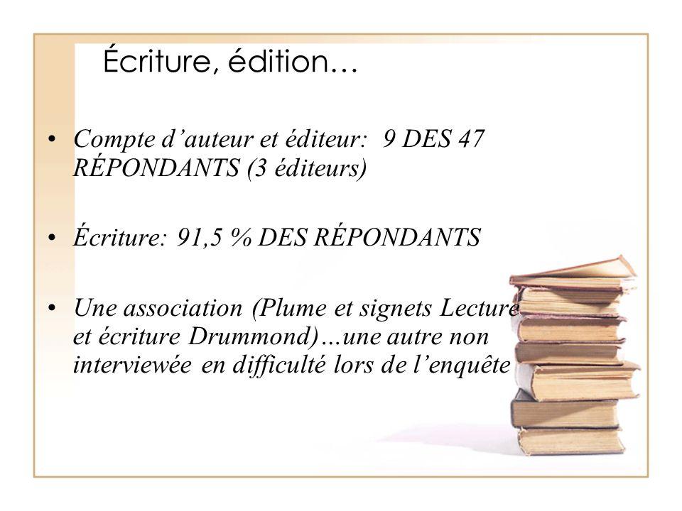 Écriture, édition… Compte d'auteur et éditeur: 9 DES 47 RÉPONDANTS (3 éditeurs) Écriture: 91,5 % DES RÉPONDANTS Une association (Plume et signets Lect
