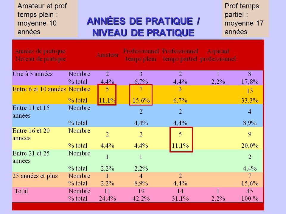 ANNÉES DE PRATIQUE / NIVEAU DE PRATIQUE Amateur et prof temps plein : moyenne 10 années Prof temps partiel : moyenne 17 années