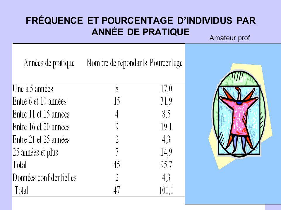 FRÉQUENCE ET POURCENTAGE D'INDIVIDUS PAR ANNÉE DE PRATIQUE Amateur prof