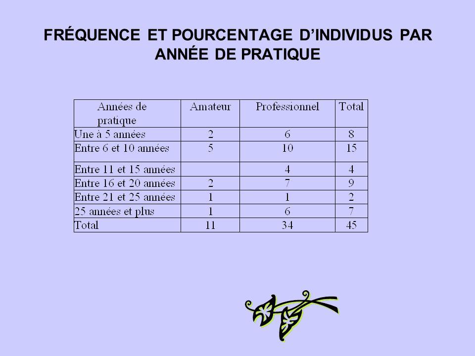 FRÉQUENCE ET POURCENTAGE D'INDIVIDUS PAR ANNÉE DE PRATIQUE