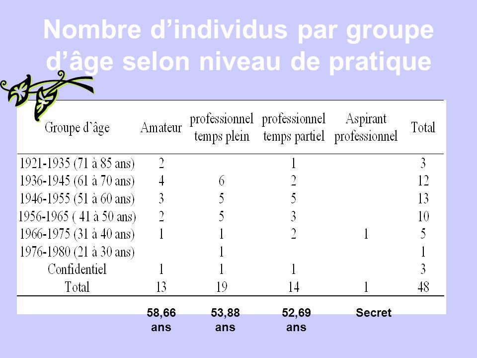 Nombre d'individus par groupe d'âge selon niveau de pratique 58,66 ans 53,88 ans 52,69 ans Secret