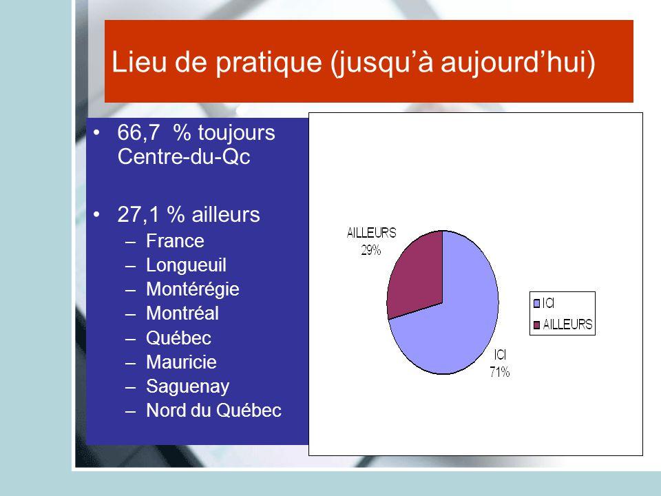Lieu de pratique (jusqu'à aujourd'hui) 66,7 % toujours Centre-du-Qc 27,1 % ailleurs –France –Longueuil –Montérégie –Montréal –Québec –Mauricie –Saguen
