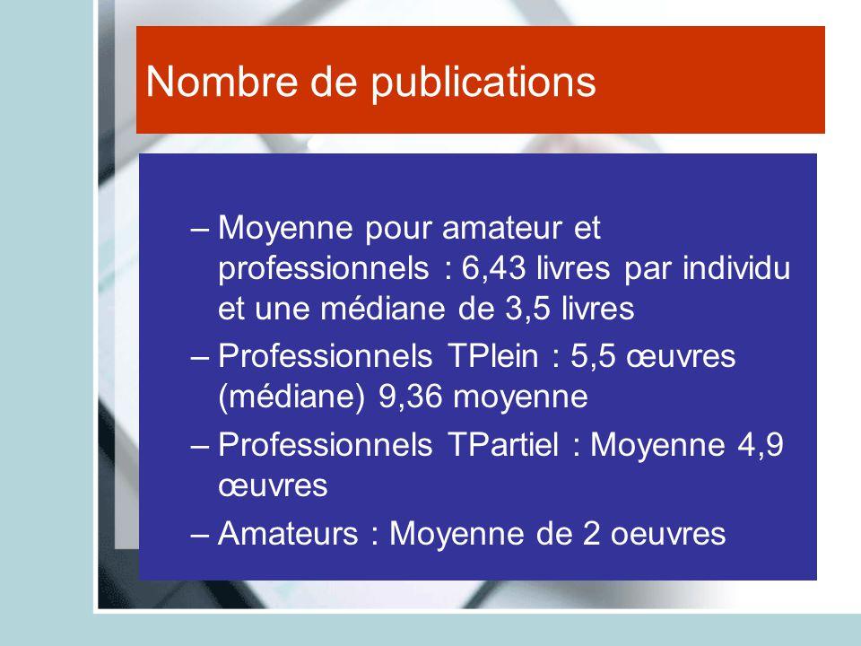 Nombre de publications –Moyenne pour amateur et professionnels : 6,43 livres par individu et une médiane de 3,5 livres –Professionnels TPlein : 5,5 œu