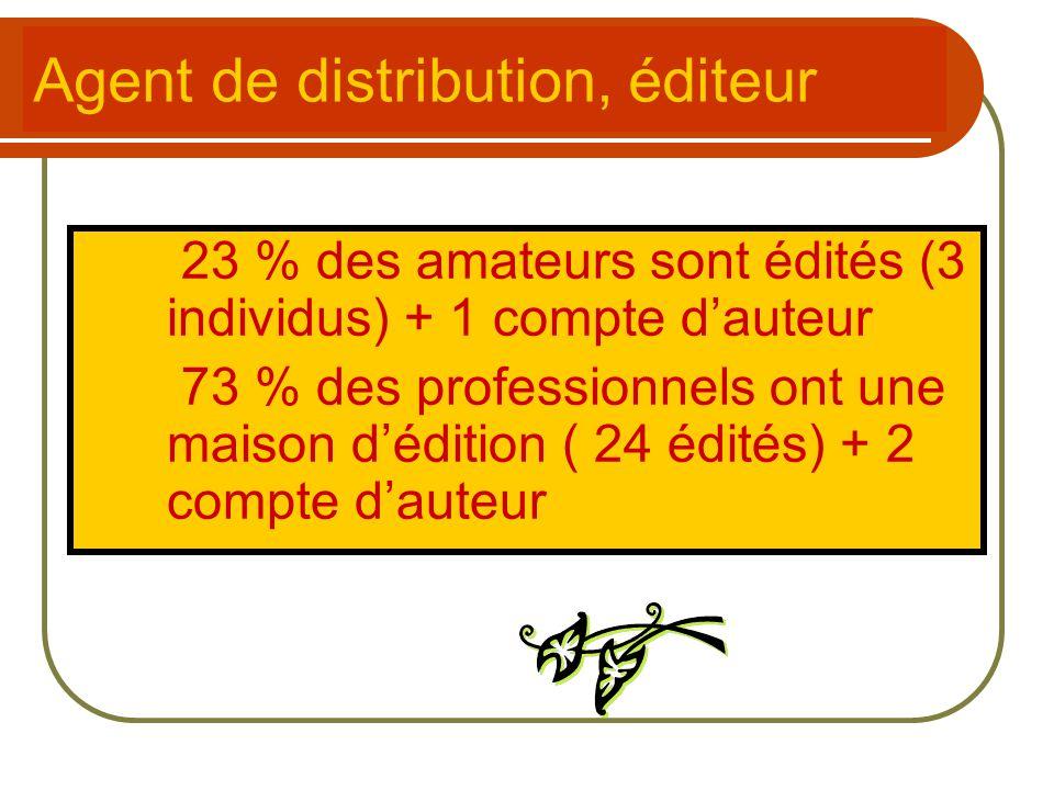 23 % des amateurs sont édités (3 individus) + 1 compte d'auteur 73 % des professionnels ont une maison d'édition ( 24 édités) + 2 compte d'auteur