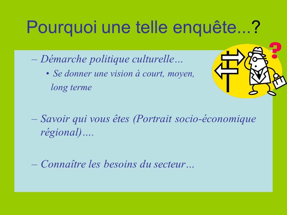 Méthodologie -Enquête téléphonique auprès de l'ensemble des intervenants inscrits au répertoire culturel du Centre-du-Québec sous la section LETTRES, bibliothèques et communications.