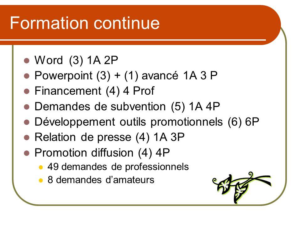 Formation continue Word (3) 1A 2P Powerpoint (3) + (1) avancé 1A 3 P Financement (4) 4 Prof Demandes de subvention (5) 1A 4P Développement outils prom