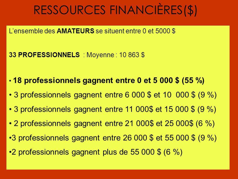 RESSOURCES FINANCIÈRES($) L'ensemble des AMATEURS se situent entre 0 et 5000 $ 33 PROFESSIONNELS : Moyenne : 10 863 $ 18 professionnels gagnent entre