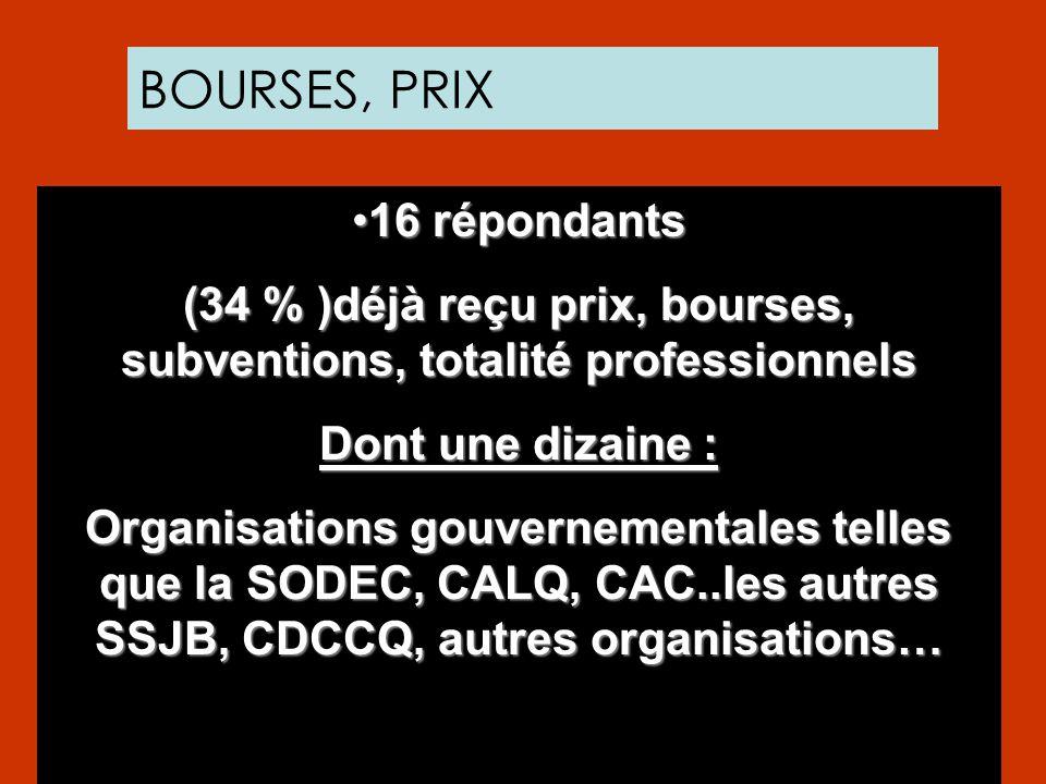 BOURSES, PRIX 16 répondants16 répondants (34 % )déjà reçu prix, bourses, subventions, totalité professionnels Dont une dizaine : Organisations gouvern