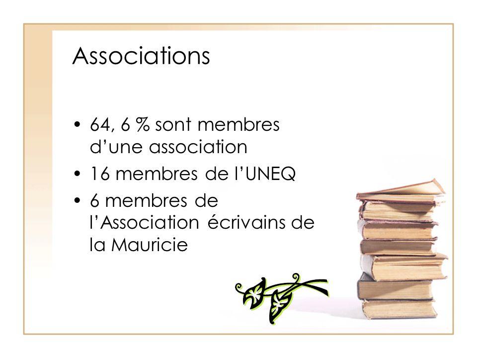 Associations 64, 6 % sont membres d'une association 16 membres de l'UNEQ 6 membres de l'Association écrivains de la Mauricie