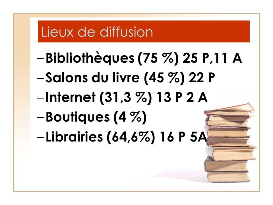Lieux de diffusion – Bibliothèques (75 %) 25 P,11 A – Salons du livre (45 %) 22 P – Internet (31,3 %) 13 P 2 A – Boutiques (4 %) – Librairies (64,6%)