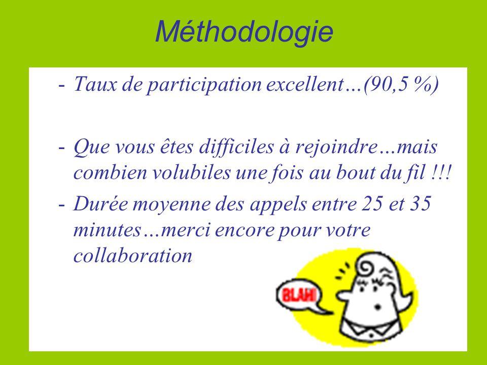 Méthodologie -Taux de participation excellent…(90,5 %) -Que vous êtes difficiles à rejoindre…mais combien volubiles une fois au bout du fil !!! -Durée