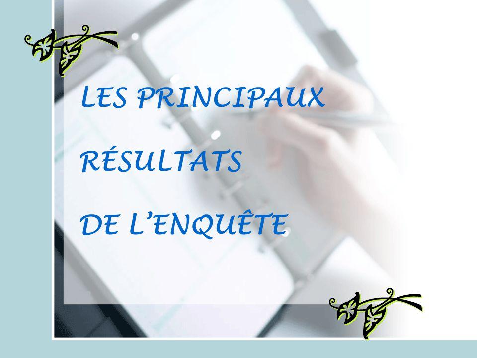 Formation continue Droits d'auteur (6) 1Amateur, 5Profes..