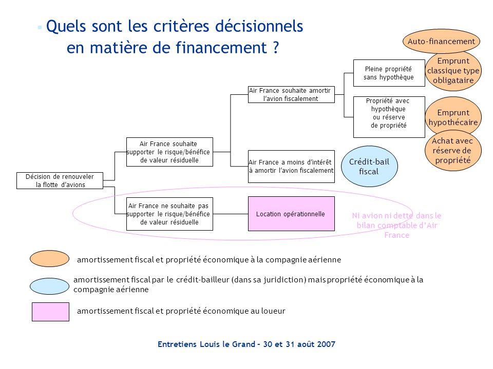 Entretiens Louis le Grand – 30 et 31 août 2007 Décision de renouveler la flotte d'avions Air France souhaite supporter le risque/bénéfice de valeur ré