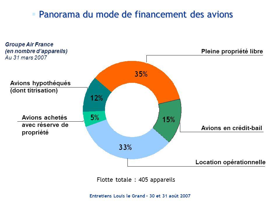 Entretiens Louis le Grand – 30 et 31 août 2007 Avions hypothéqués (dont titrisation) Avions achetés avec réserve de propriété Pleine propriété libre A