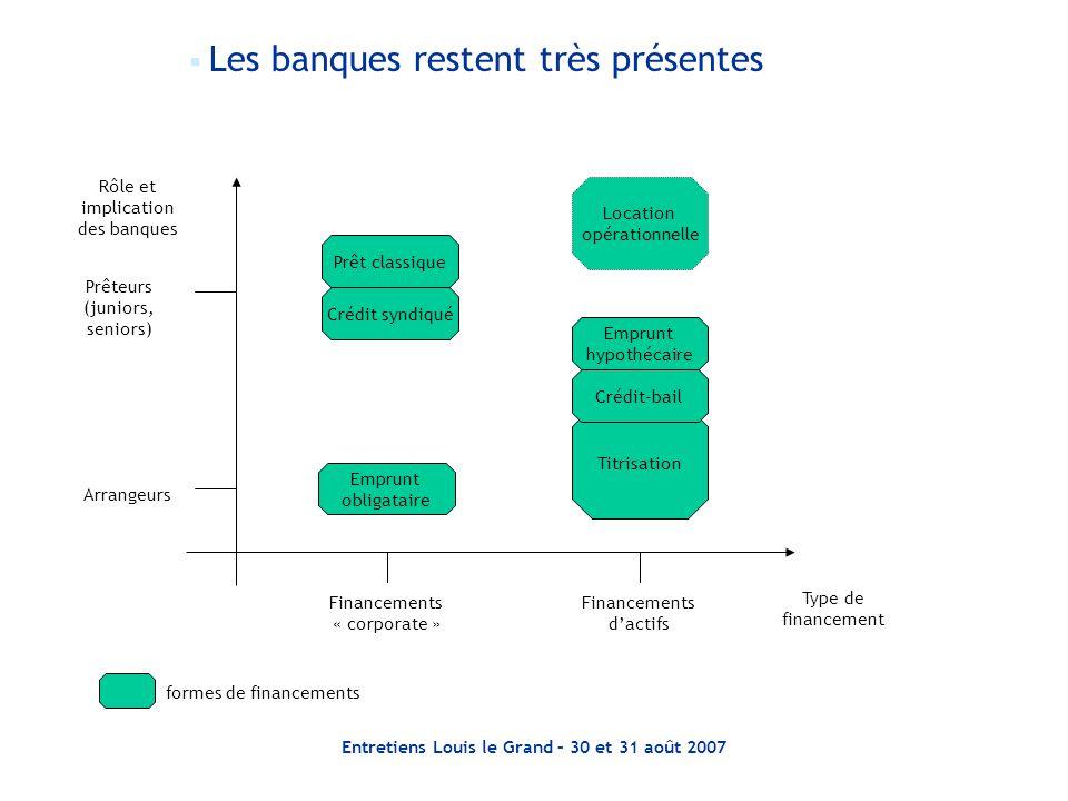 Entretiens Louis le Grand – 30 et 31 août 2007  Les banques restent très présentes Prêteurs (juniors, seniors) Rôle et implication des banques Arrang