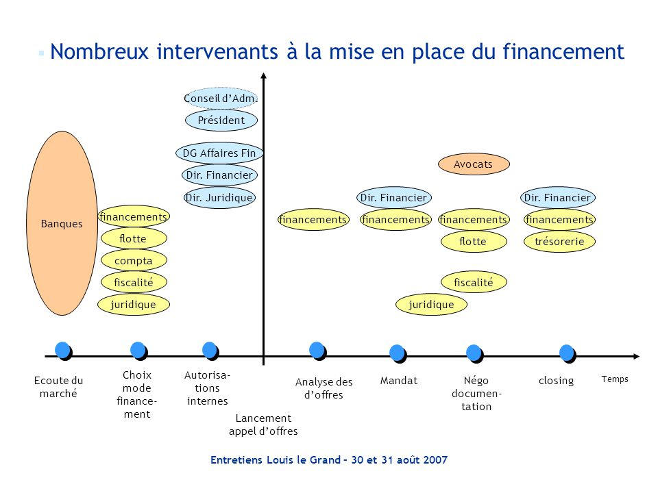Entretiens Louis le Grand – 30 et 31 août 2007 Temps Choix mode finance- ment Lancement appel d'offres Autorisa- tions internes Analyse des d'offres M