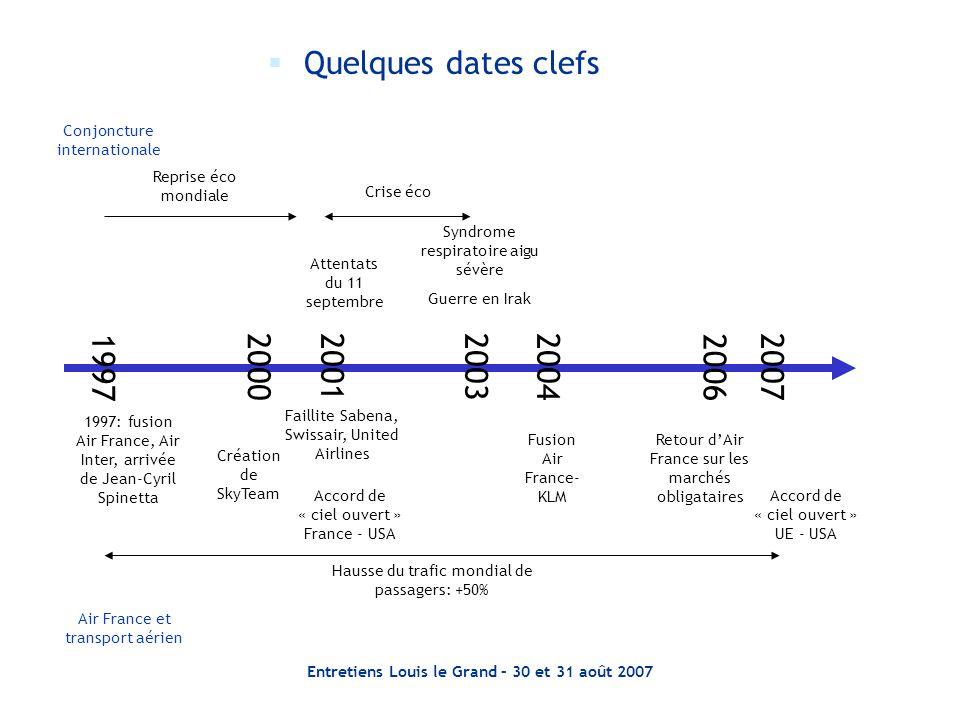 Entretiens Louis le Grand – 30 et 31 août 2007  Des besoins de refinancement importants liés à des investissements indispensables au développement durable Niveau de la trésorerie disponible au 31 mars 2001200220032005200420062007 Restructuration d'Amadeus
