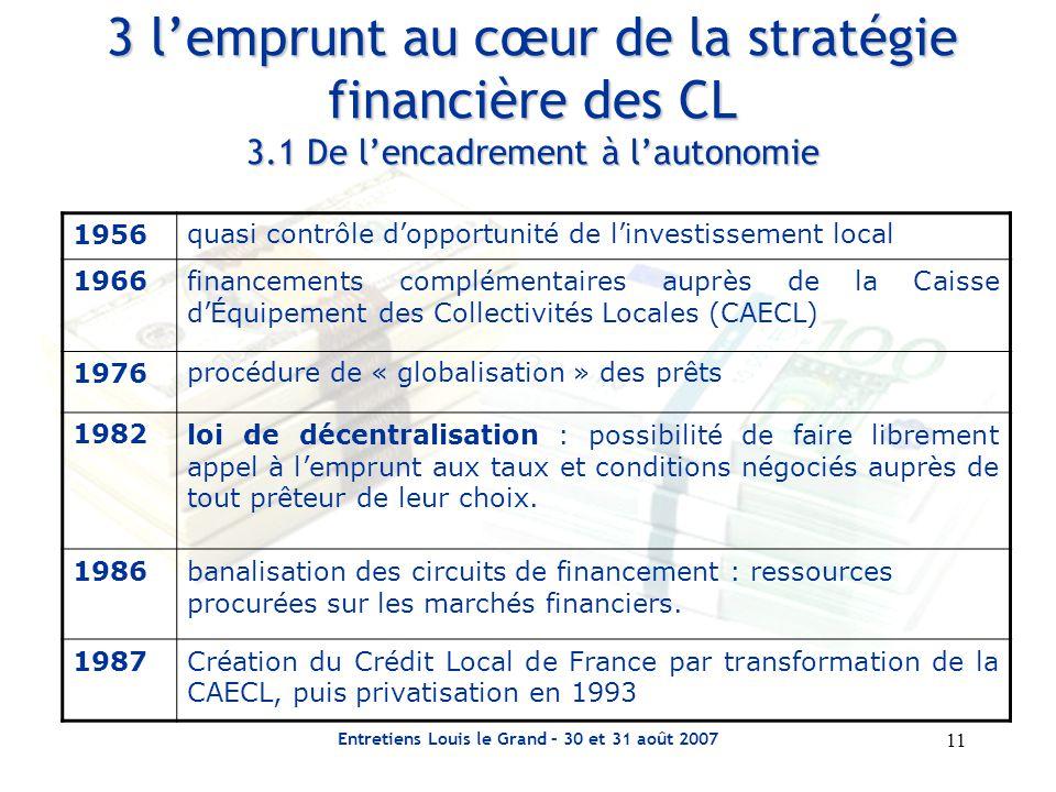 11 Entretiens Louis le Grand – 30 et 31 août 2007 3 l'emprunt au cœur de la stratégie financière des CL 3.1 De l'encadrement à l'autonomie 1956quasi contrôle d'opportunité de l'investissement local 1966financements complémentaires auprès de la Caisse d'Équipement des Collectivités Locales (CAECL) 1976procédure de « globalisation » des prêts 1982loi de décentralisation : possibilité de faire librement appel à l'emprunt aux taux et conditions négociés auprès de tout prêteur de leur choix.