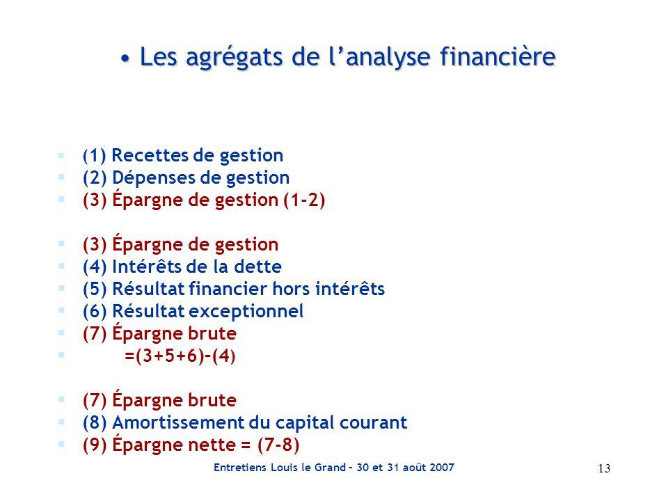 13 Entretiens Louis le Grand – 30 et 31 août 2007 Les agrégats de l'analyse financière Les agrégats de l'analyse financière  ( 1) Recettes de gestion  (2) Dépenses de gestion  (3) Épargne de gestion (1-2)  (3) Épargne de gestion  (4) Intérêts de la dette  (5) Résultat financier hors intérêts  (6) Résultat exceptionnel  (7) Épargne brute  =(3+5+6)–(4 )  (7) Épargne brute  (8) Amortissement du capital courant  (9) Épargne nette = (7-8)