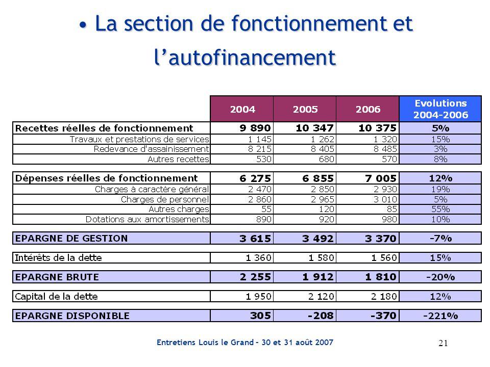 21 Entretiens Louis le Grand – 30 et 31 août 2007 La section de fonctionnement et l'autofinancement La section de fonctionnement et l'autofinancement