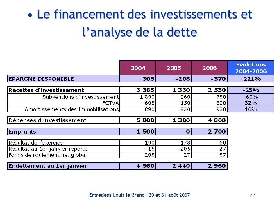 22 Entretiens Louis le Grand – 30 et 31 août 2007 Le financement des investissements et l'analyse de la dette Le financement des investissements et l'analyse de la dette