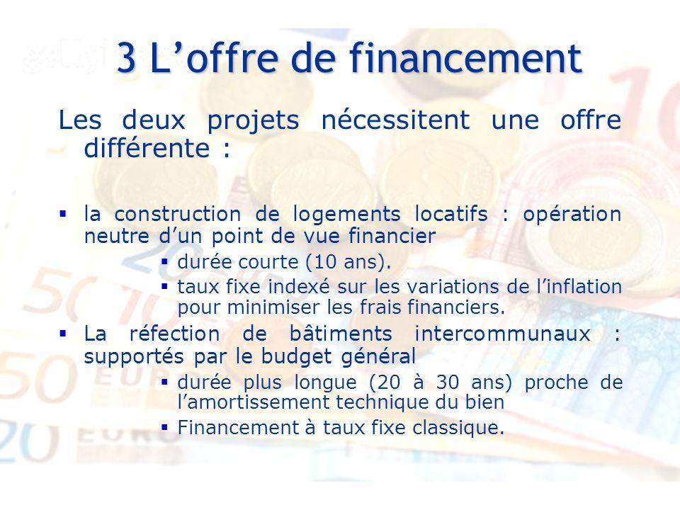 34 Entretiens Louis le Grand – 30 et 31 août 2007 3 L'offre de financement 3 L'offre de financement Les deux projets nécessitent une offre différente :  la construction de logements locatifs : opération neutre d'un point de vue financier  durée courte (10 ans).