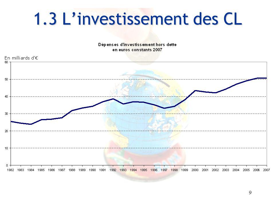 9 Entretiens Louis le Grand – 30 et 31 août 2007 1.3 L'investissement des CL