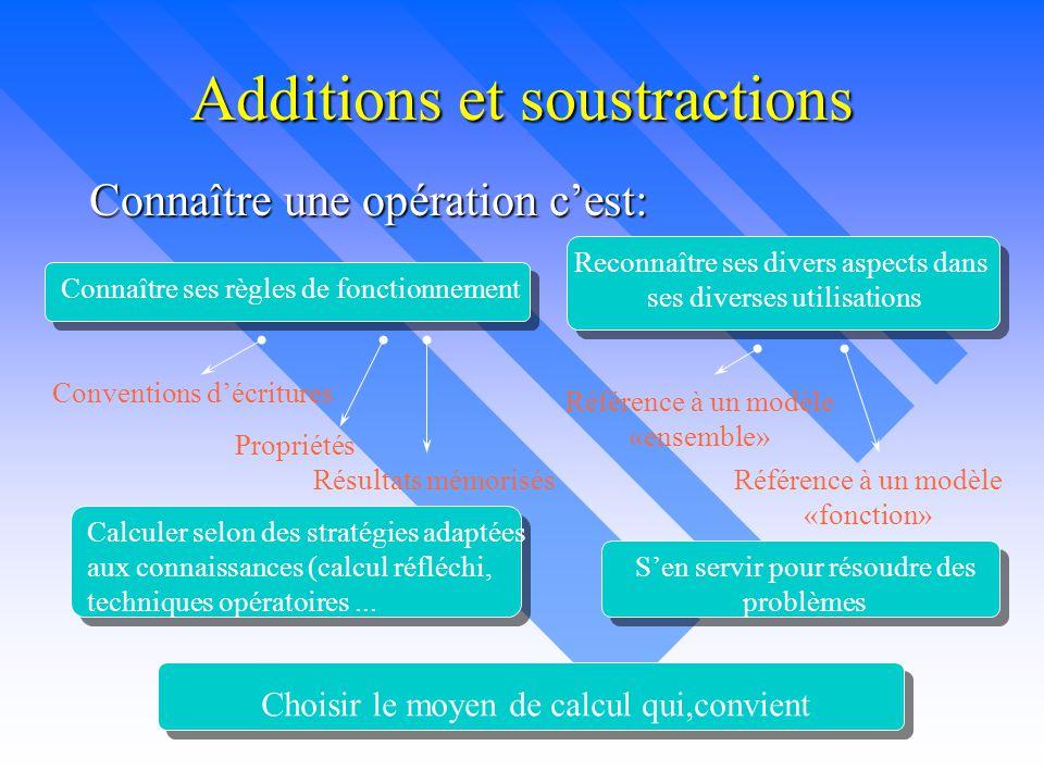 Additions et soustractions Connaître une opération c'est: Connaître ses règles de fonctionnement Reconnaître ses divers aspects dans ses diverses util