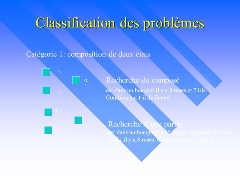 Classification des problèmes Catégorie 1: composition de deux états ? Recherche du composé ? Recherche d'une partie ex: dans un bouquet il y a 8 roses