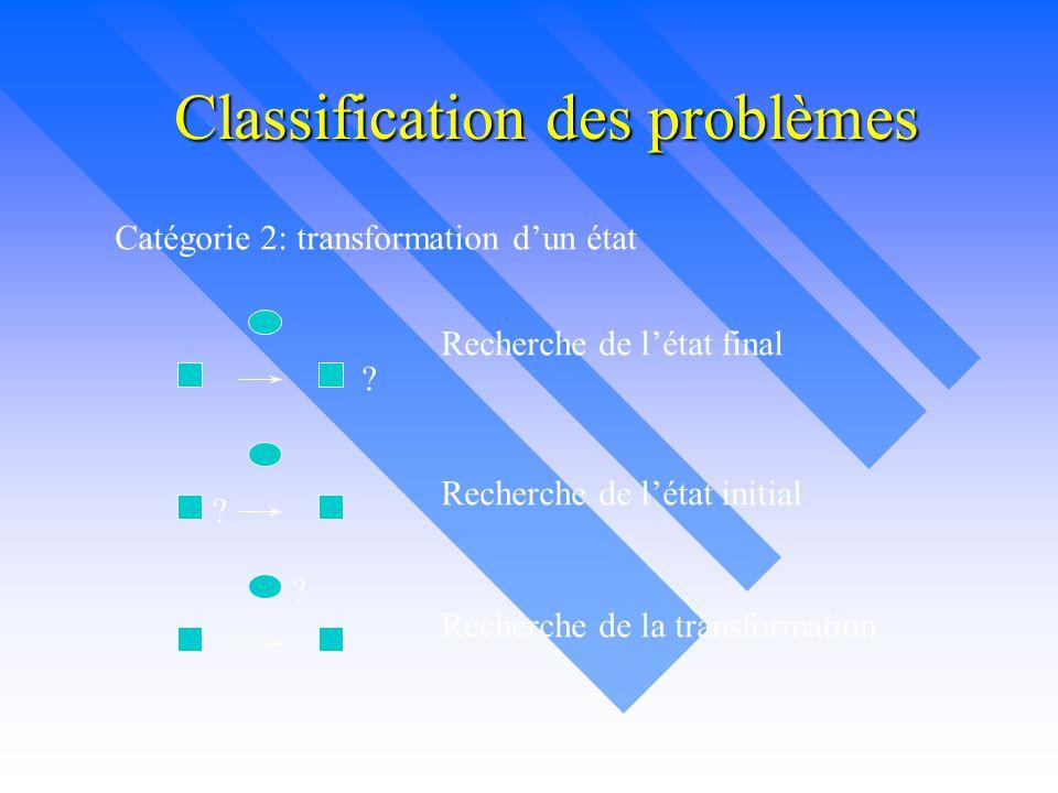Classification des problèmes Catégorie 2: transformation d'un état ? ? ? Recherche de l'état initial Recherche de l'état final Recherche de la transfo