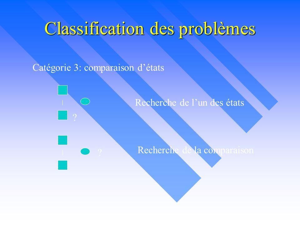Classification des problèmes Catégorie 3: comparaison d'états ? ? Recherche de l'un des états Recherche de la comparaison