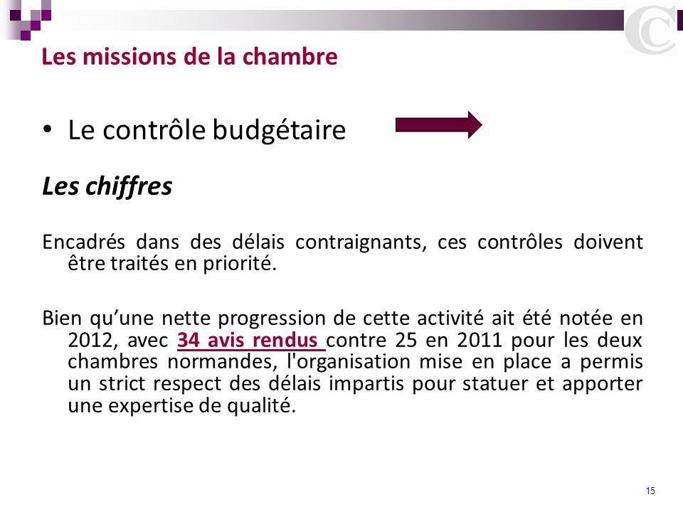 15 Les missions de la chambre Le contrôle budgétaire Les chiffres Encadrés dans des délais contraignants, ces contrôles doivent être traités en priori